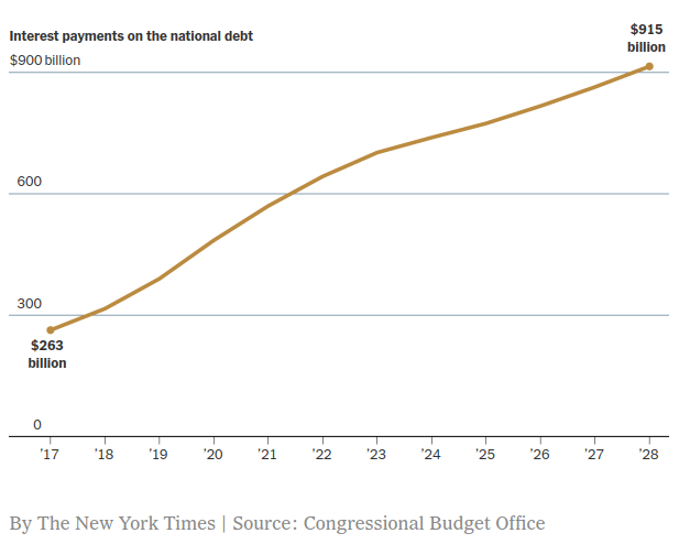 Interest payments on the national debt