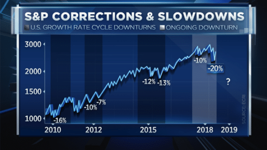 Image source: CNBC